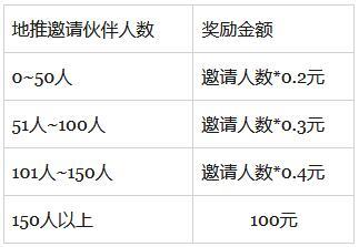 东小店八月地推活动,最高奖励100元现金